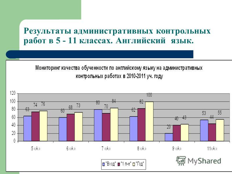 Результаты административных контрольных работ в 5 - 11 классах. Английский язык.