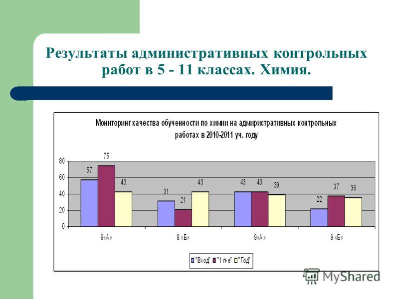 Результаты административных контрольных работ в 5 - 11 классах. Химия.