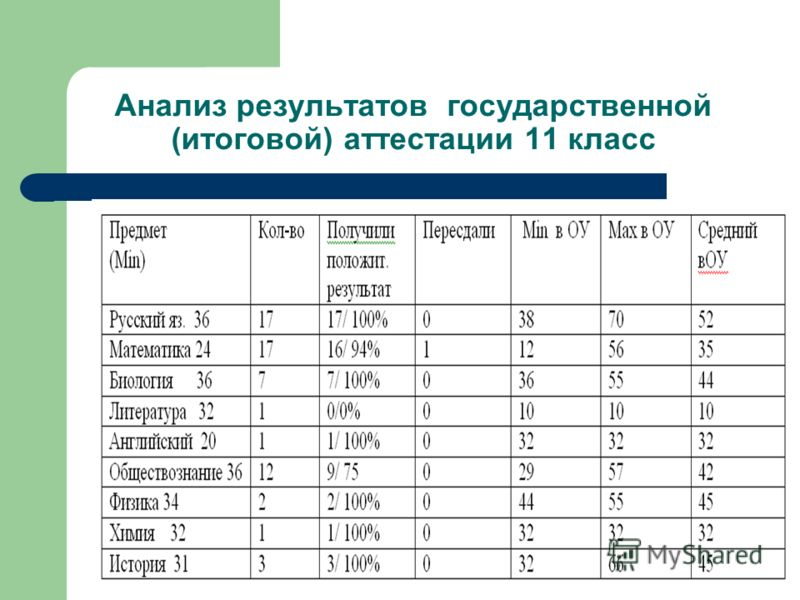 Анализ результатов государственной (итоговой) аттестации 11 класс