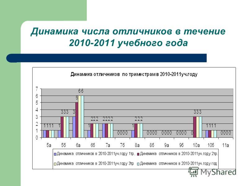 Динамика числа отличников в течение 2010-2011 учебного года