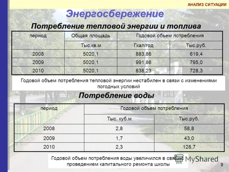 9 Энергосбережение периодОбщая площадьГодовой объем потребления Тыс.кв.мГкал/годТыс.руб. 20085020,1883,86619,4 20095020,1991,86795,0 20105020,1838,23728,3 Потребление тепловой энергии и топлива АНАЛИЗ СИТУАЦИИ Потребление воды периодГодовой объем пот