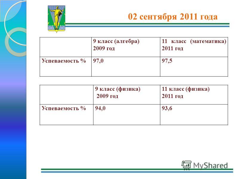 02 сентября 2011 года 9 класс (алгебра) 2009 год 11 класс (математика) 2011 год Успеваемость %97,097,5 9 класс (физика) 2009 год 11 класс (физика) 2011 год Успеваемость %94,093,6