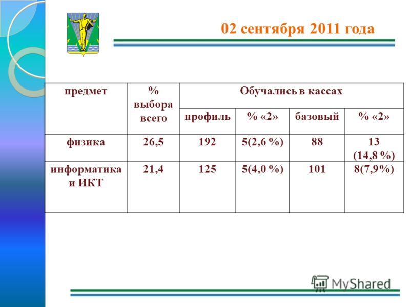 02 сентября 2011 года предмет% выбора всего Обучались в кассах профиль% «2»базовый% «2» физика26,51925(2,6 %)8813 (14,8 %) информатика и ИКТ 21,41255(4,0 %)1018(7,9%)