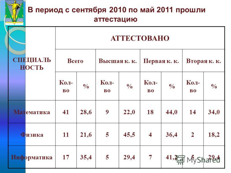 В период с сентября 2010 по май 2011 прошли аттестацию СПЕЦИАЛЬ НОСТЬ АТТЕСТОВАНО ВсегоВысшая к. к.Первая к. к.Вторая к. к. Кол- во % % % % Математика4128,6922,01844,01434,0 Физика1121,6545,5436,4218,2 Информатика1735,4529,4741,2529,4