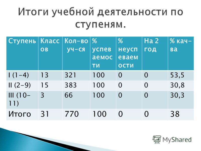 СтупеньКласс ов Кол-во уч-ся % успев аемос ти % неусп еваем ости На 2 год % кач- ва I (1-4)133211000053,5 II (2-9)153831000030,8 III (10- 11) 3661000030,3 Итого317701000038