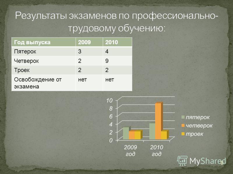 Год выпуска20092010 Пятерок34 Четверок29 Троек22 Освобождение от экзамена нет 9