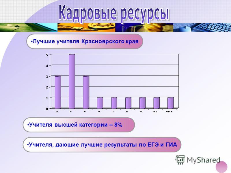 Лучшие учителя Красноярского края Учителя высшей категории – 8% Учителя, дающие лучшие результаты по ЕГЭ и ГИА