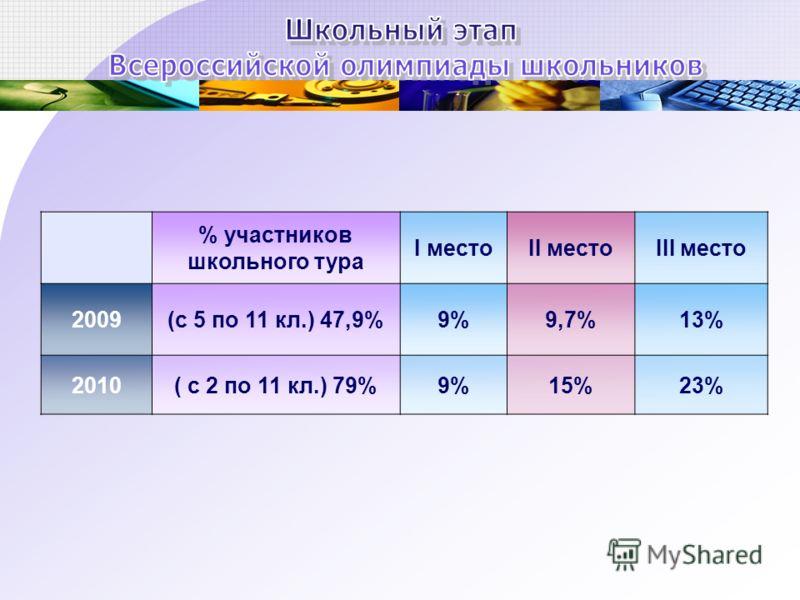 % участников школьного тура I местоII местоIII место 2009(с 5 по 11 кл.) 47,9%9%9,7%13% 2010( с 2 по 11 кл.) 79%9%15%23%