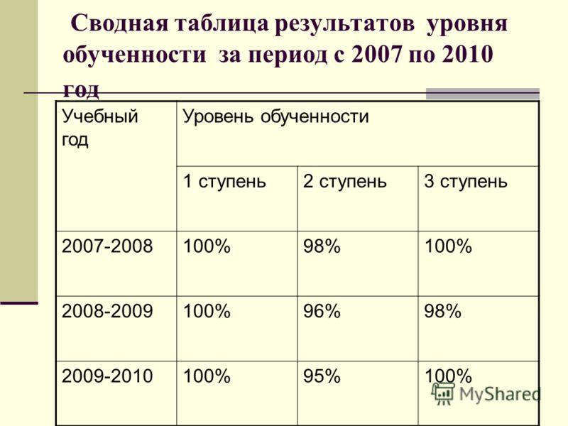 Сводная таблица результатов уровня обученности за период с 2007 по 2010 год Учебный год Уровень обученности 1 ступень2 ступень3 ступень 2007-2008100%98%100% 2008-2009100%96%98% 2009-2010100%95%100%