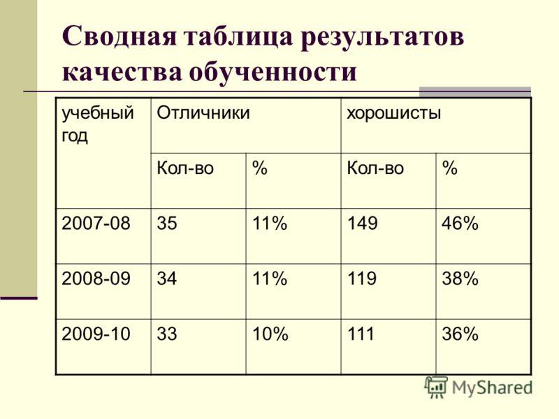 Сводная таблица результатов качества обученности учебный год Отличникихорошисты Кол-во% % 2007-083511%14946% 2008-093411%11938% 2009-103310%11136%