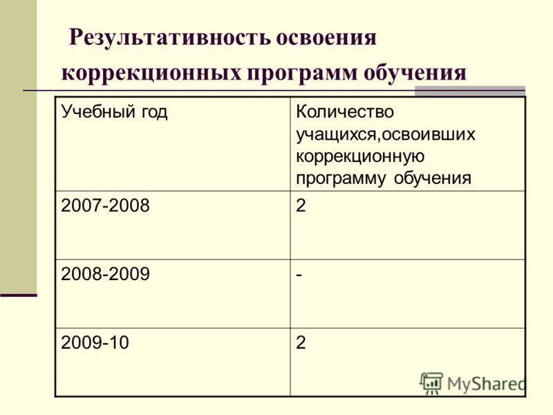 Результативность освоения коррекционных программ обучения Учебный годКоличество учащихся,освоивших коррекционную программу обучения 2007-20082 2008-2009- 2009-102