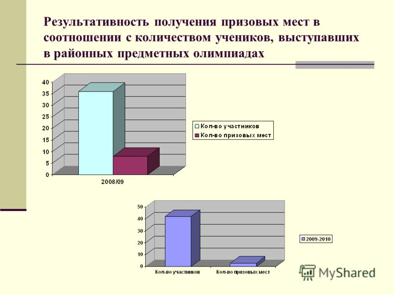 Результативность получения призовых мест в соотношении с количеством учеников, выступавших в районных предметных олимпиадах