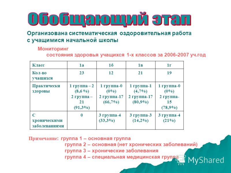 Организована систематическая оздоровительная работа с учащимися начальной школы Мониторинг состояния здоровья учащихся 1-х классов за 2006-2007 уч.год Класс1а1б1в1г Кол-во учащихся 23122119 Практически здоровы 1 группа – 2 (8,6 %) 2 группа – 21 (91,3