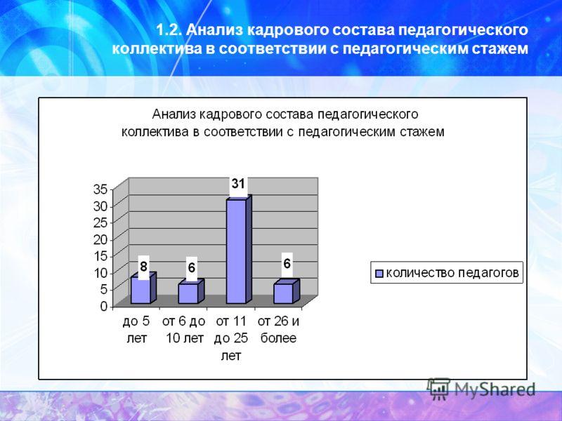 1.2. Анализ кадрового состава педагогического коллектива в соответствии с педагогическим стажем