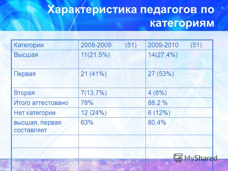 Характеристика педагогов по категориям Категории2008-2009 (51)2009-2010 (51) Высшая11(21,5%)14(27,4%) Первая21 (41%)27 (53%) Вторая7(13,7%)4 (8%) Итого аттестовано78%88,2 % Нет категории12 (24%)6 (12%) высшая, первая составляет 63%80,4%