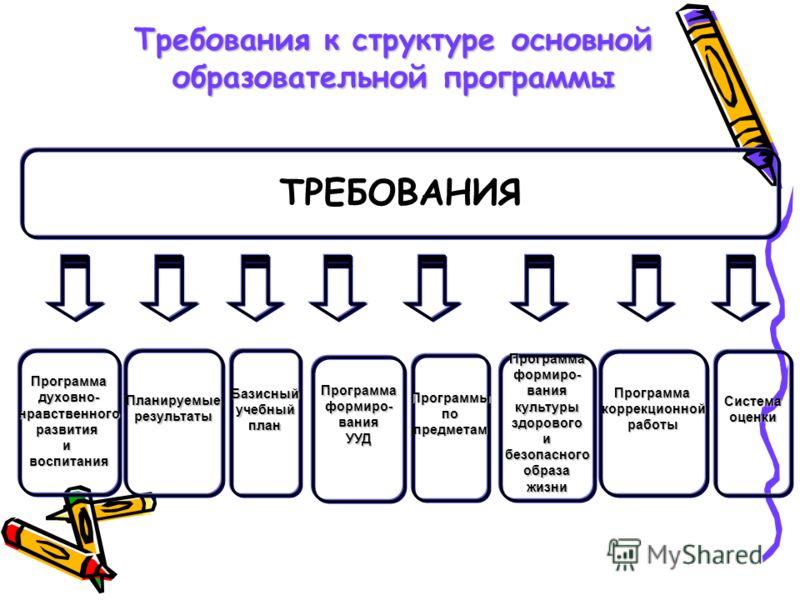 Требования к структуре основной образовательной программы ТРЕБОВАНИЯ Планируемыерезультаты Программаформиро-ваниякультурыздоровогоибезопасногообразажизни Базисныйучебныйплан Программаформиро-ванияУУД Программадуховно-нравственногоразвитияивоспитания