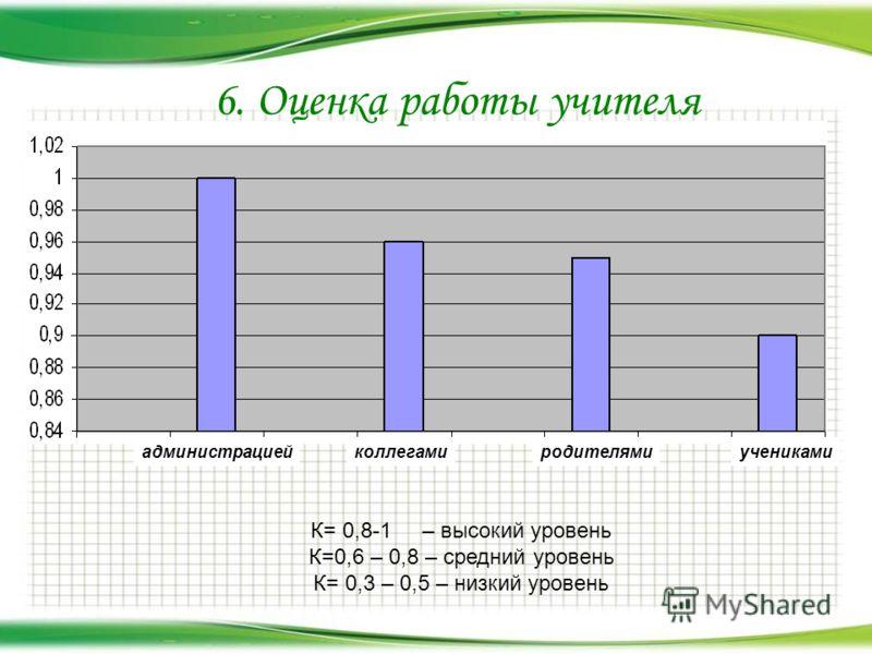 К= 0,8-1 – высокий уровень К=0,6 – 0,8 – средний уровень К= 0,3 – 0,5 – низкий уровень 6. Оценка работы учителя администрациейколлегамиродителямиучениками