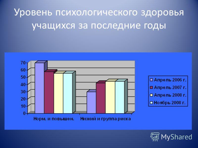Уровень психологического здоровья учащихся за последние годы
