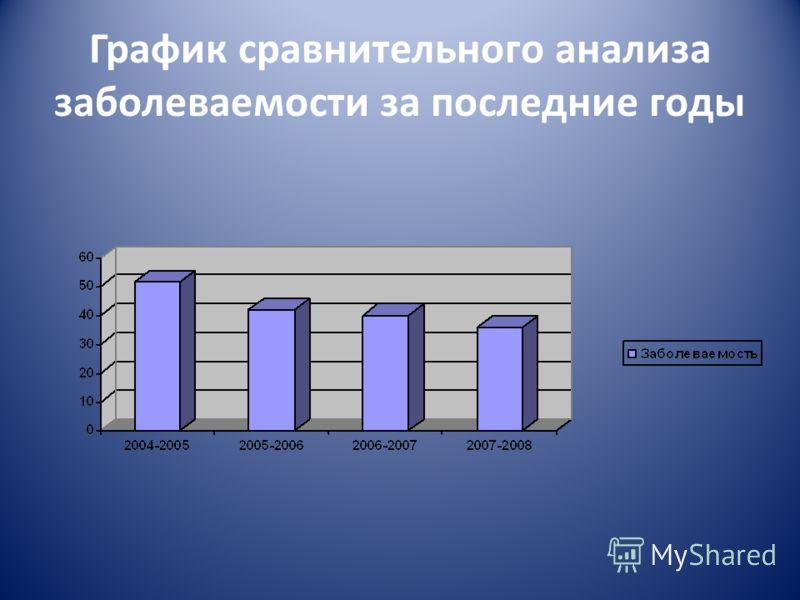График сравнительного анализа заболеваемости за последние годы