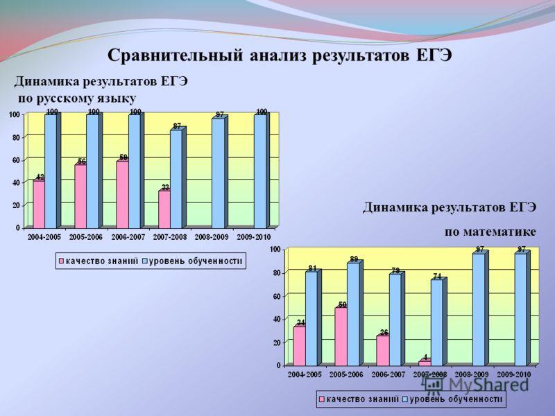 Сравнительный анализ результатов ЕГЭ Динамика результатов ЕГЭ по русскому языку Динамика результатов ЕГЭ по математике