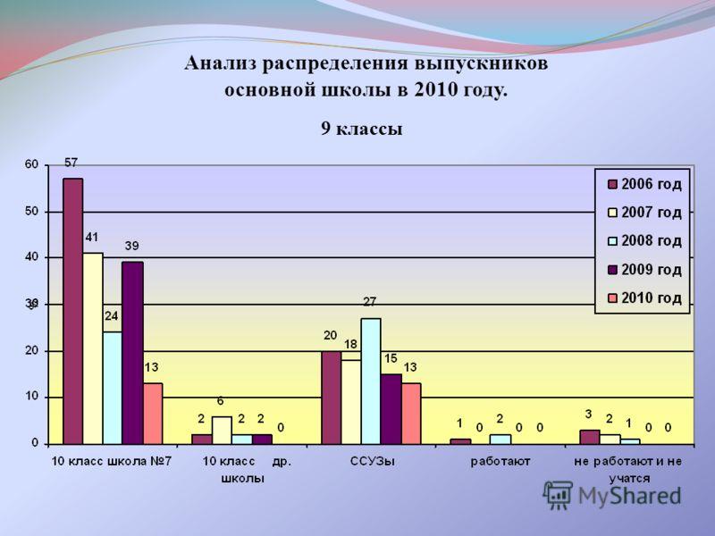 Анализ распределения выпускников основной школы в 2010 году. 9 классы