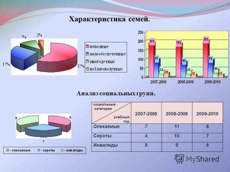 Характеристика семей. социальные категории учебный год 2007-20082008-20092009-2010 Опекаемые7118 Сироты4107 Инвалиды898 Анализ социальных групп.