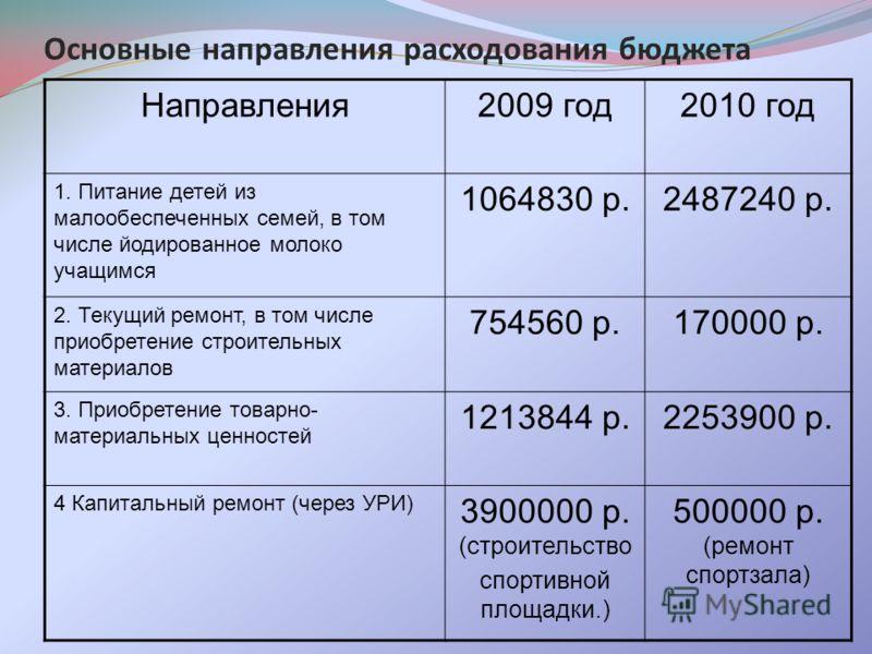 Основные направления расходования бюджета Направления2009 год2010 год 1. Питание детей из малообеспеченных семей, в том числе йодированное молоко учащимся 1064830 р.2487240 р. 2. Текущий ремонт, в том числе приобретение строительных материалов 754560