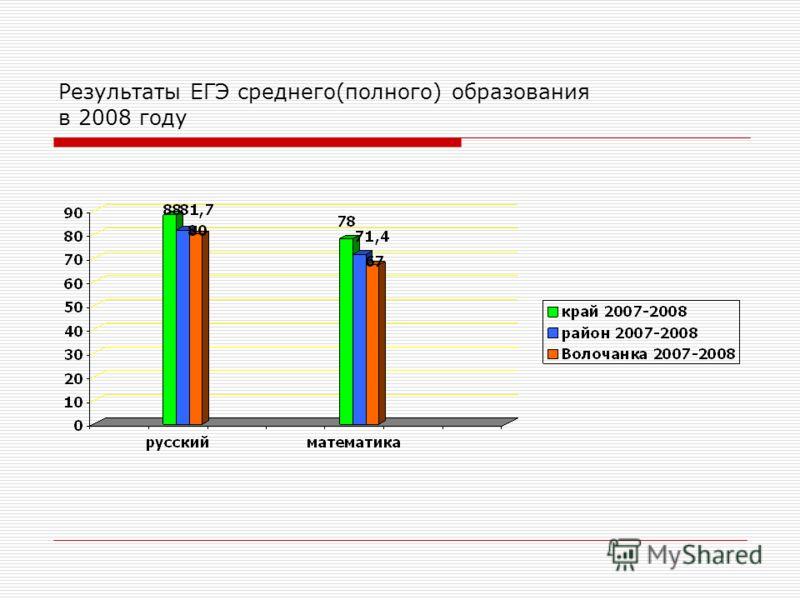 Результаты ЕГЭ среднего(полного) образования в 2008 году