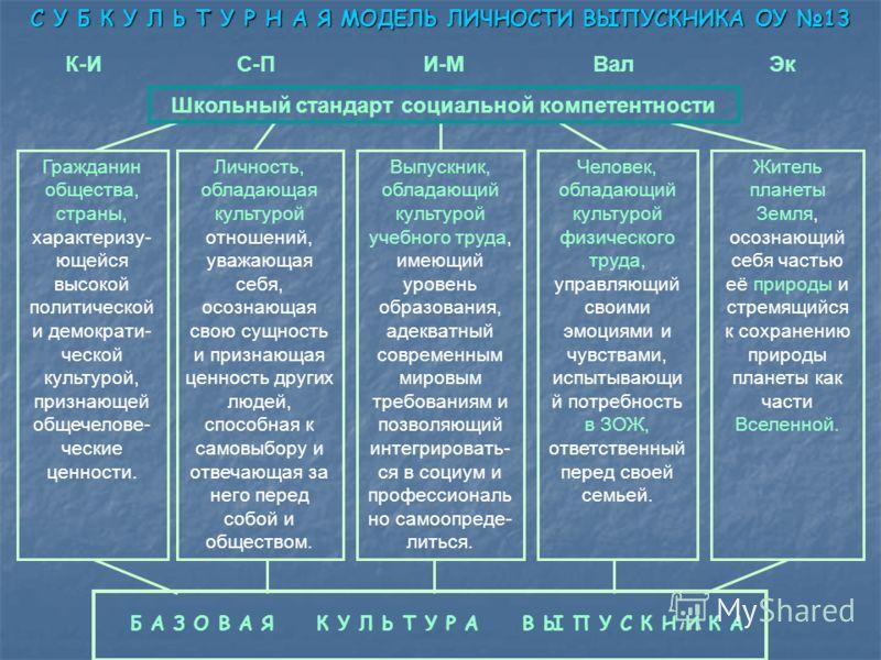 Гражданин общества, страны, характеризу- ющейся высокой политической и демократи- ческой культурой, признающей общечелове- ческие ценности. Личность, обладающая культурой отношений, уважающая себя, осознающая свою сущность и признающая ценность други