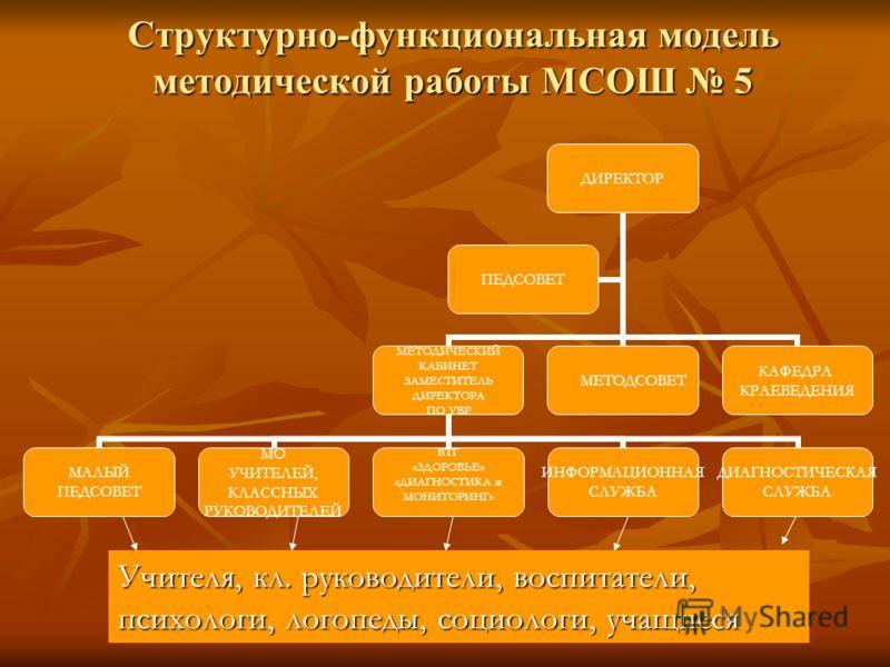 Структурно-функциональная модель методической работы МСОШ 5 ДИРЕКТОР МЕТОДИЧЕСКИЙ КАБИНЕТ ЗАМЕСТИТЕЛЬ ДИРЕКТОРА ПО УВР МАЛЫЙ ПЕДСОВЕТ МО УЧИТЕЛЕЙ, КЛАССНЫХ РУКОВОДИТЕЛЕЙ ВТГ «ЗДОРОВЬЕ» «ДИАГНОСТИКА и МОНИТОРИНГ» ИНФОРМАЦИОННАЯ СЛУЖБА ДИАГНОСТИЧЕСКАЯ