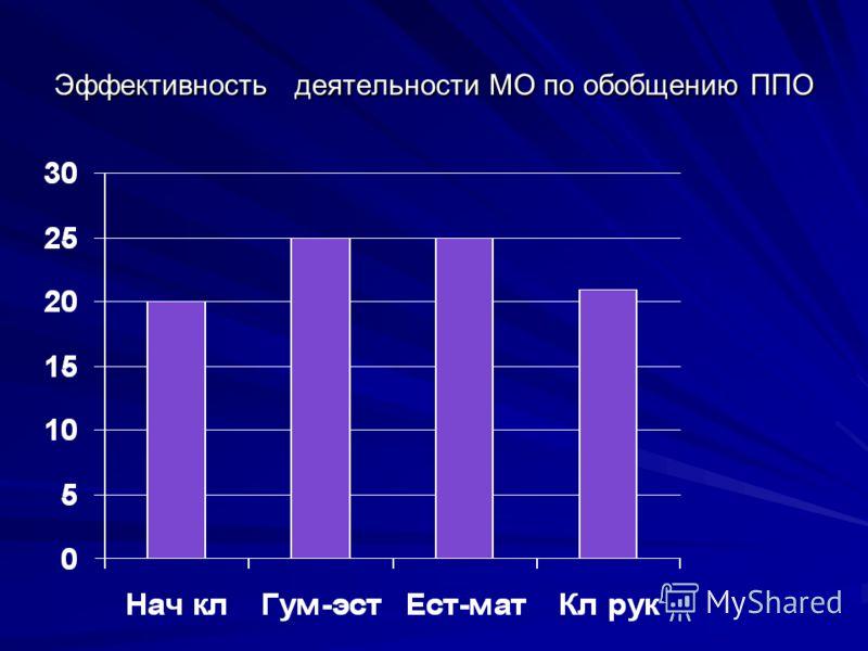 Эффективность деятельности МО по обобщению ППО