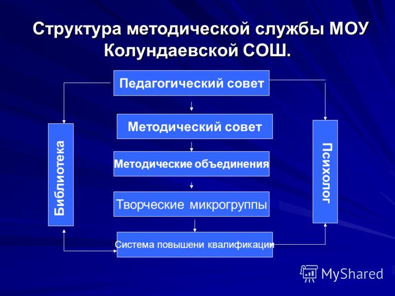 Структура методической службы МОУ Колундаевской СОШ. Педагогический совет Методический совет Методические объединения Творческие микрогруппы Система повышени квалификации Библиотека Психолог