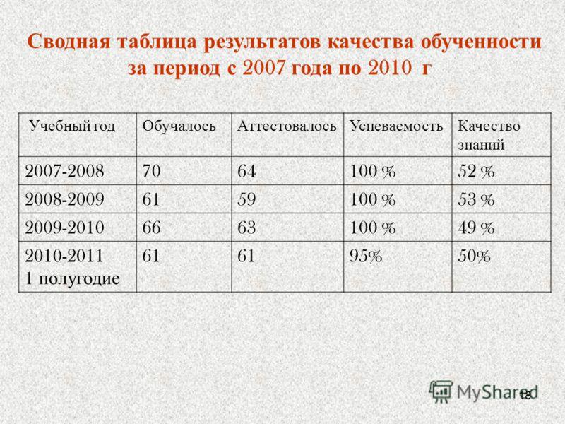 18 Сводная таблица результатов качества обученности за период с 2007 года по 2010 г Учебный год ОбучалосьАттестовалосьУспеваемостьКачество знаний 2007-20087064100 %52 % 2008-20096159100 %53 % 2009-20106663100 %49 % 2010-2011 1 полугодие 61 95%50%
