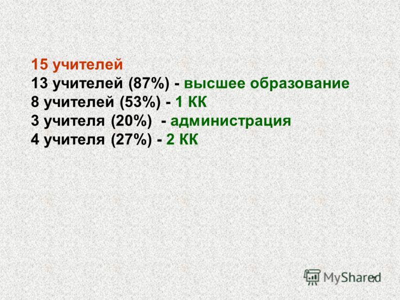 7 15 учителей 13 учителей (87%) - высшее образование 8 учителей (53%) - 1 КК 3 учителя (20%) - администрация 4 учителя (27%) - 2 КК