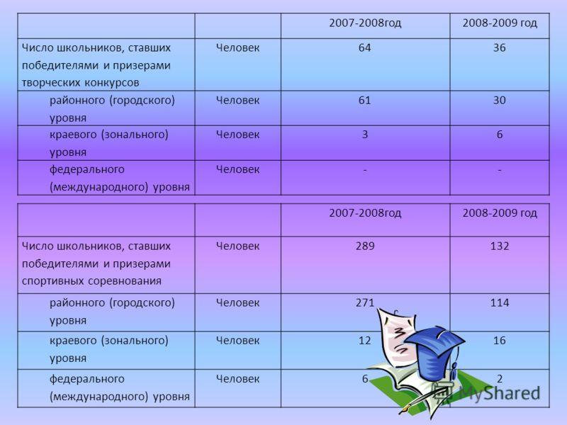 2007-2008год2008-2009 год Число школьников, ставших победителями и призерами творческих конкурсов Человек6436 районного (городского) уровня Человек6130 краевого (зонального) уровня Человек36 федерального (международного) уровня Человек-- 2007-2008год