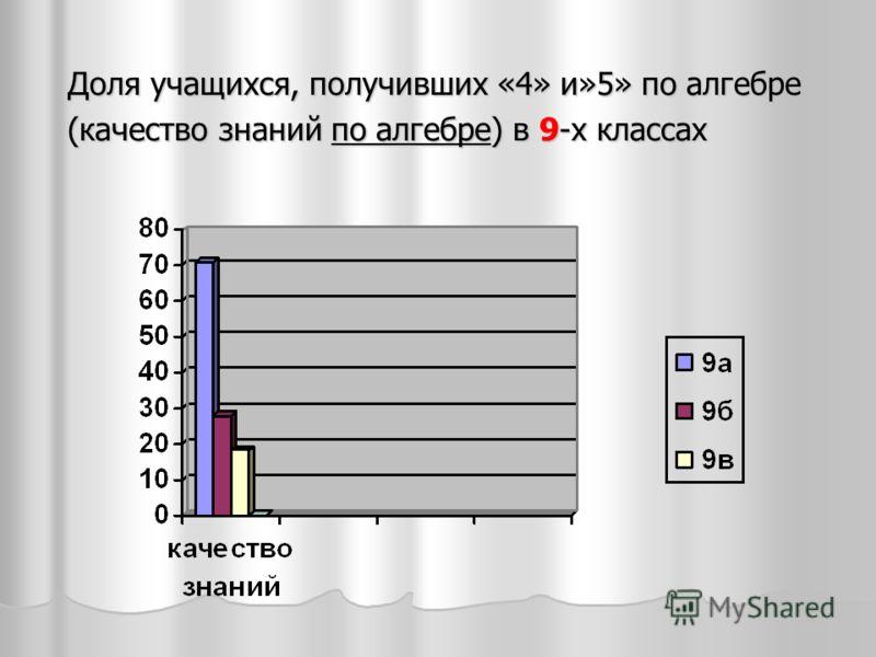 Доля учащихся, получивших «4» и»5» по алгебре (качество знаний по алгебре) в 9-х классах
