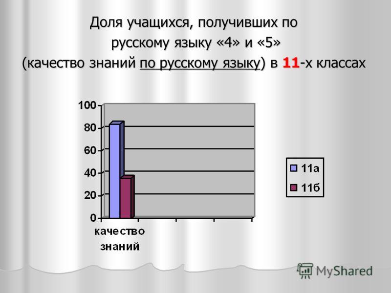 Доля учащихся, получивших по русскому языку «4» и «5» русскому языку «4» и «5» (качество знаний по русскому языку) в 11-х классах