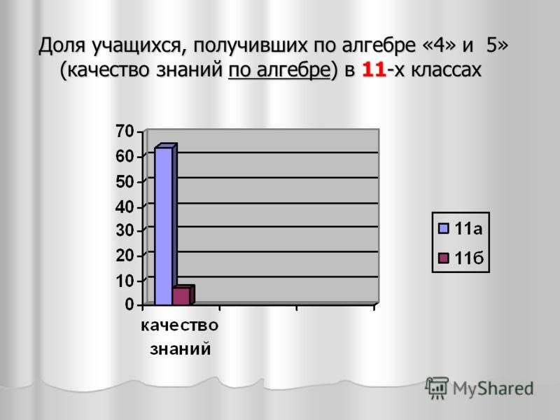 Доля учащихся, получивших по алгебре «4» и 5» (качество знаний по алгебре) в 11-х классах