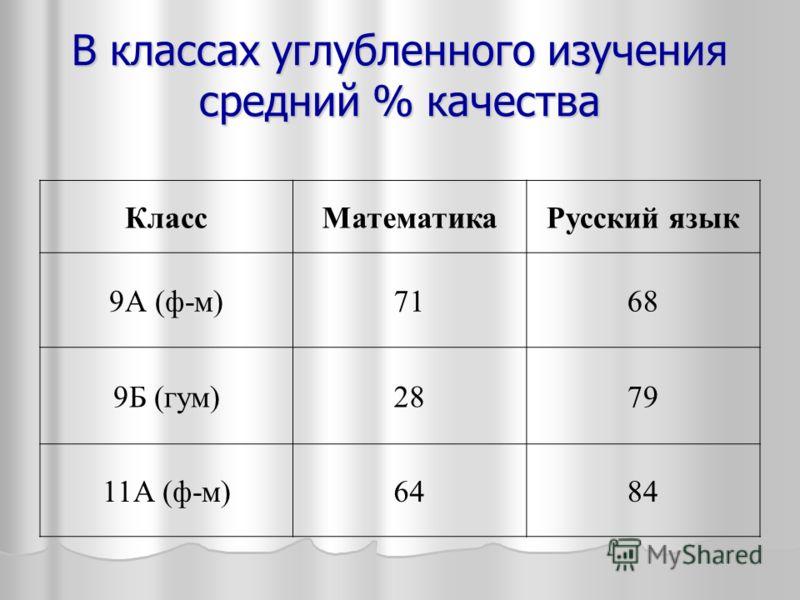 В классах углубленного изучения средний % качества КлассМатематикаРусский язык 9А (ф-м)7168 9Б (гум)2879 11А (ф-м)6484