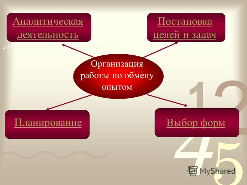 Организация работы по обмену опытом Аналитическая деятельность Планирование Выбор форм Постановка целей и задач