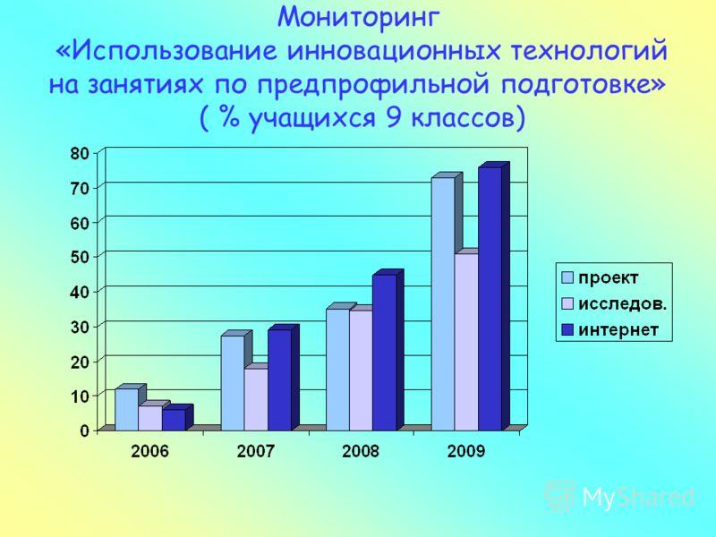 Мониторинг «Использование инновационных технологий на занятиях по предпрофильной подготовке» ( % учащихся 9 классов)