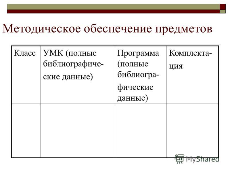 Методическое обеспечение предметов КлассУМК (полные библиографиче- ские данные) Программа (полные библиогра- фические данные) Комплекта- ция