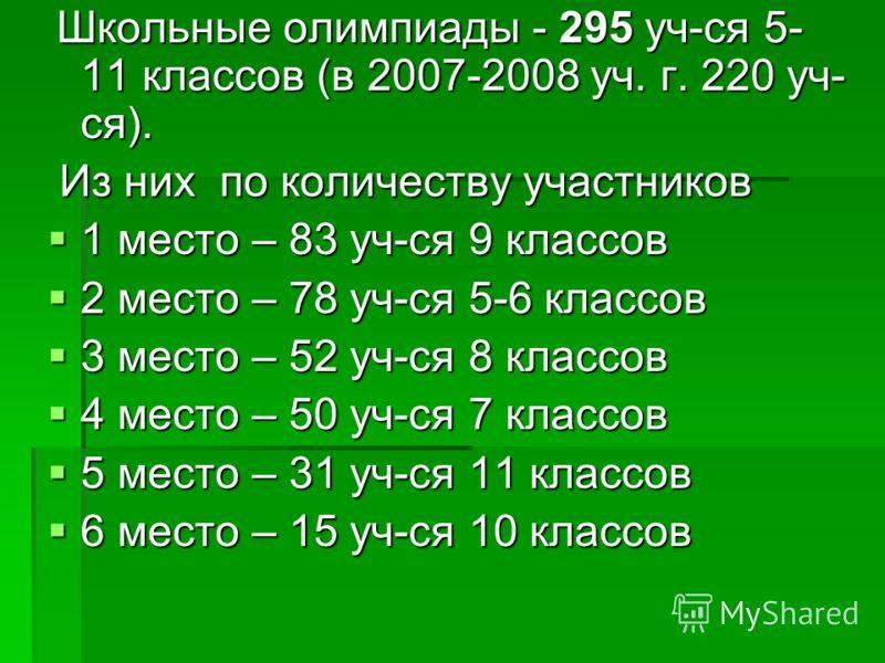 Школьные олимпиады - 295 уч-ся 5- 11 классов (в 2007-2008 уч. г. 220 уч- ся). Школьные олимпиады - 295 уч-ся 5- 11 классов (в 2007-2008 уч. г. 220 уч- ся). Из них по количеству участников Из них по количеству участников 1 место – 83 уч-ся 9 классов 1