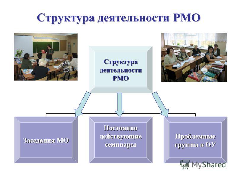 Структура деятельности РМО СтруктурадеятельностиРМО Заседания МО ПостояннодействующиесеминарыПроблемные группы в ОУ