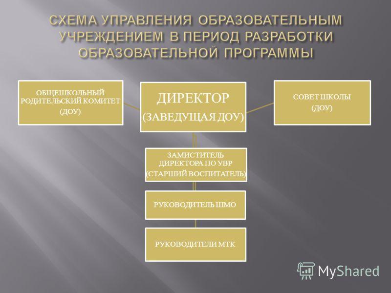 ДИРЕКТОР (ЗАВЕДУЩАЯ ДОУ) РУКОВОДИТЕЛЬ ШМО ЗАМИСТИТЕЛЬ ДИРЕКТОРА ПО УВР (СТАРШИЙ ВОСПИТАТЕЛЬ) РУКОВОДИТЕЛИ МТК ОБЩЕШКОЛЬНЫЙ РОДИТЕЛЬСКИЙ КОМИТЕТ (ДОУ) СОВЕТ ШКОЛЫ (ДОУ)