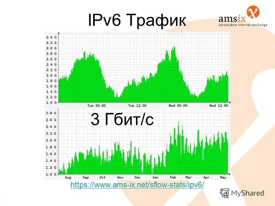 13 IPv6 Трафик 3 Гбит/с https://www.ams-ix.net/sflow-stats/ipv6/