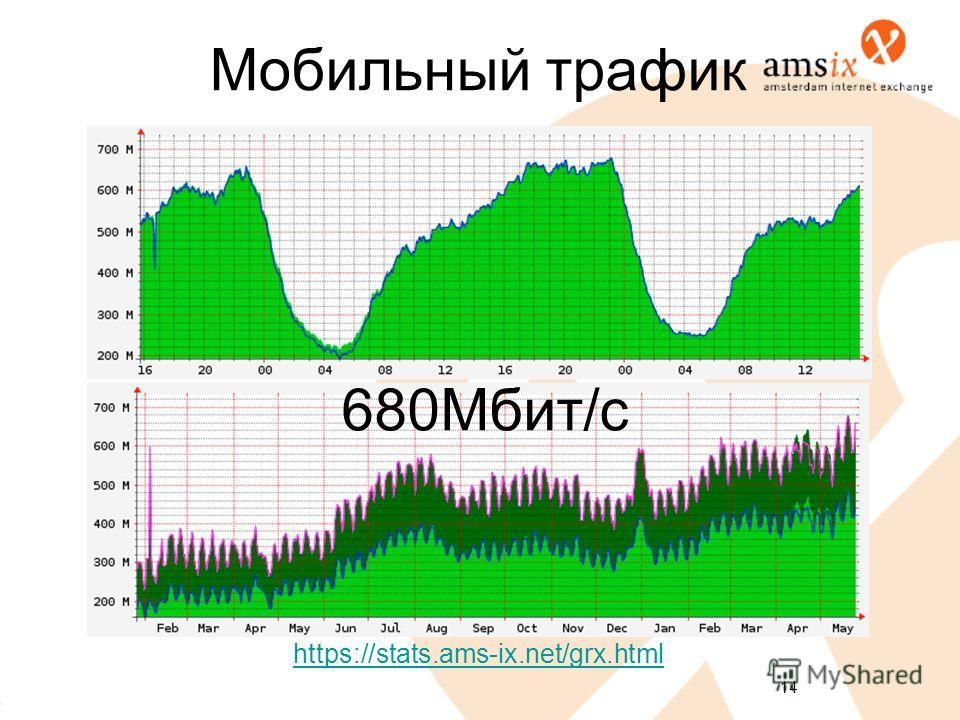 14 Мобильный трафик 680Мбит/с https://stats.ams-ix.net/grx.html