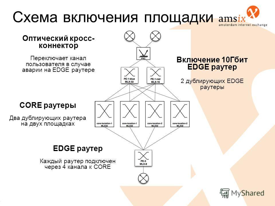 19 Схема включения площадки CORE роутеры Два дублирующих роутера на двух площадках EDGE роутер Каждый роутер подключен через 4 канала к CORE Оптический кросс- коннектор Переключает канал пользователя в случае аварии на EDGE роутере Включение 10Гбит E