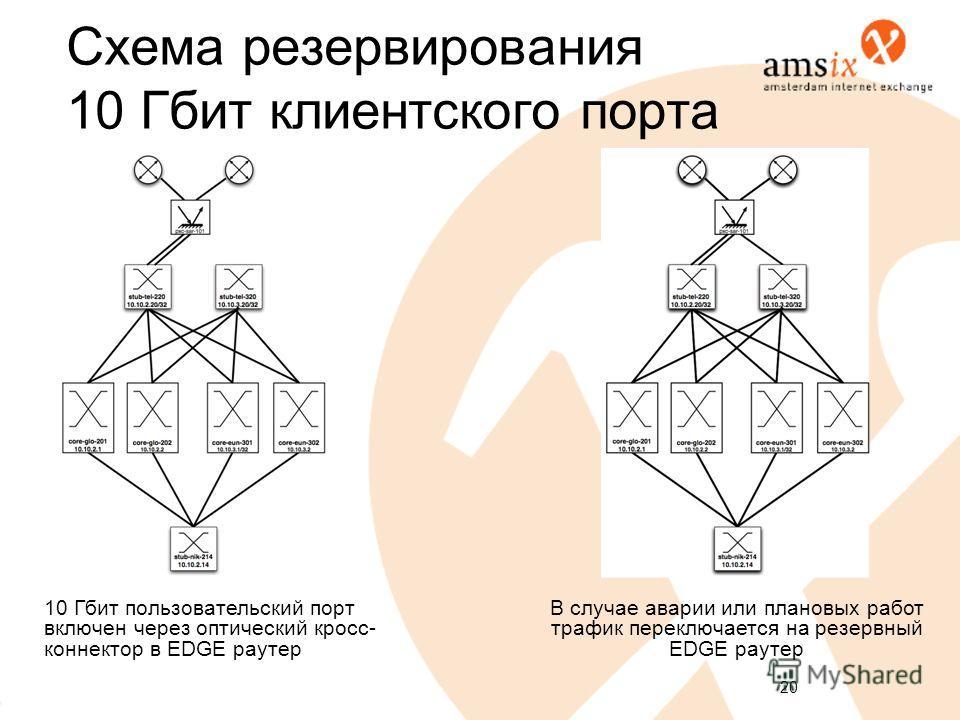 20 Схема резервирования 10 Гбит клиентского порта 10 Гбит пользовательский порт включен через оптический кросс- коннектор в EDGE роутер В случае аварии или плановых работ трафик переключается на резервный EDGE роутер