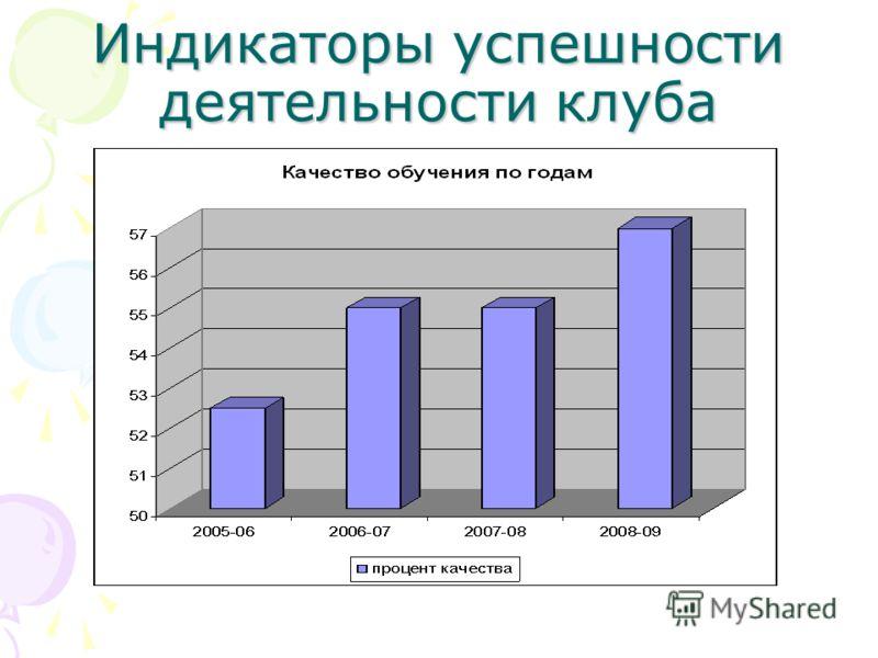 Индикаторы успешности деятельности клуба
